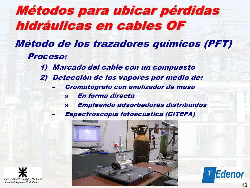 Métodos para ubicar pérdidas hidráulicas en cables OF Método de los trazadores químicos (PFT) Proceso: 1)Marcado del cable con un compuesto 2)Detecció