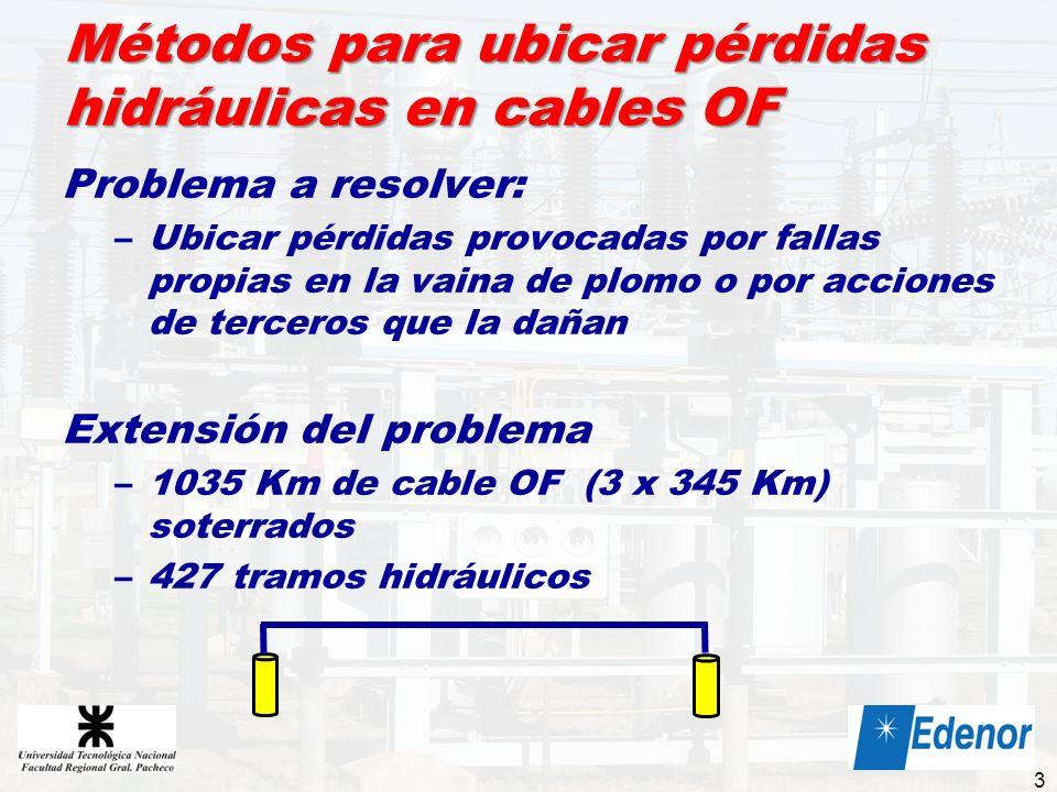Métodos para ubicar pérdidas hidráulicas en cables OF Problema a resolver: –Ubicar pérdidas provocadas por fallas propias en la vaina de plomo o por a