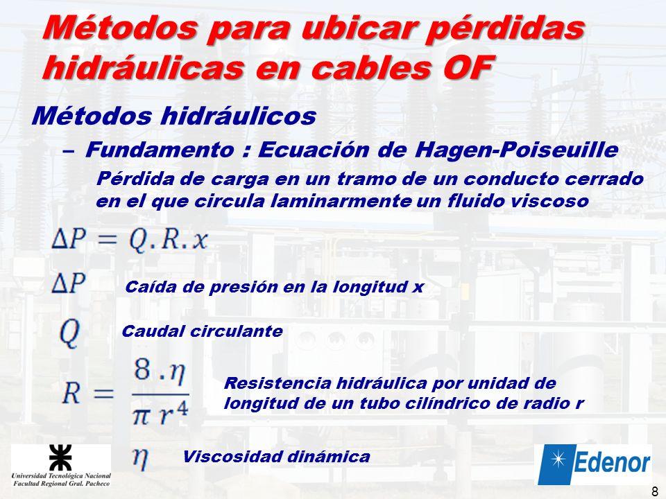 Métodos para ubicar pérdidas hidráulicas en cables OF Métodos hidráulicos –Fundamento : Ecuación de Hagen-Poiseuille Pérdida de carga en un tramo de u