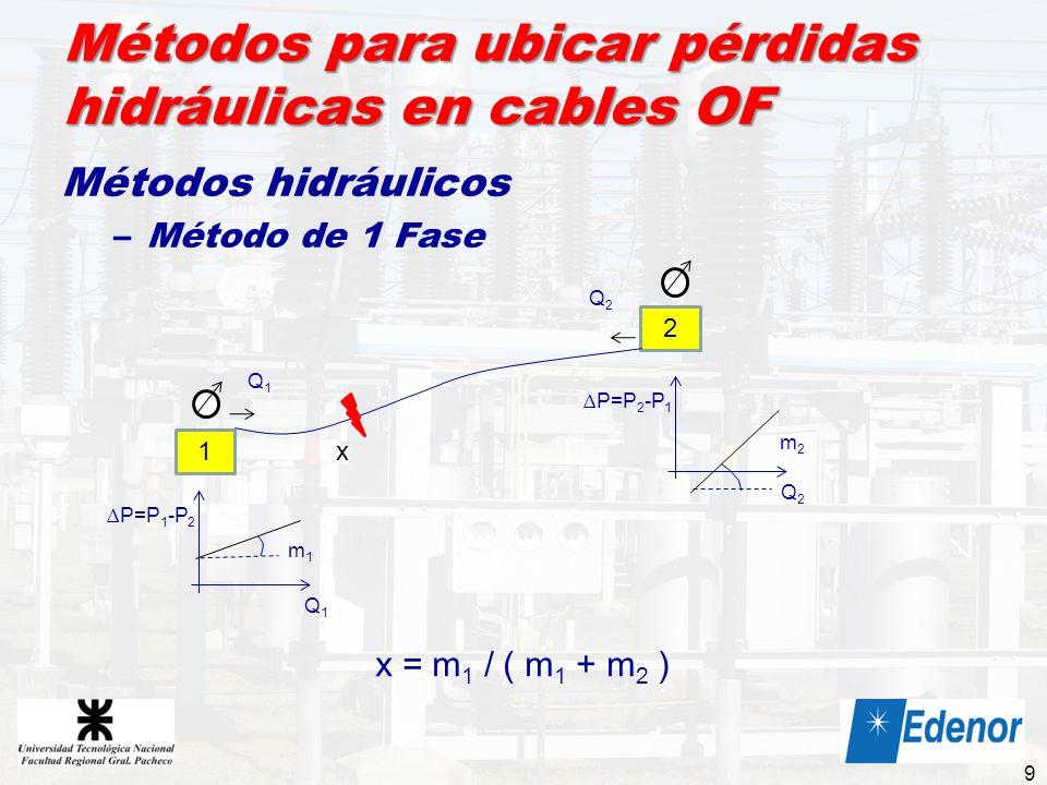 Métodos para ubicar pérdidas hidráulicas en cables OF Métodos hidráulicos –Método de 1 Fase 9 1 2 P=P 1 -P 2 Q1Q1 m1m1 P=P 2 -P 1 Q2Q2 m2m2 x x = m 1