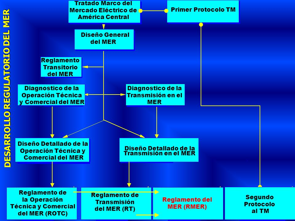 DESARROLLO REGULATORIO DEL MER Tratado Marco del Mercado Eléctrico de América Central Diseño General del MER Diseño Detallado de la Transmisión en el