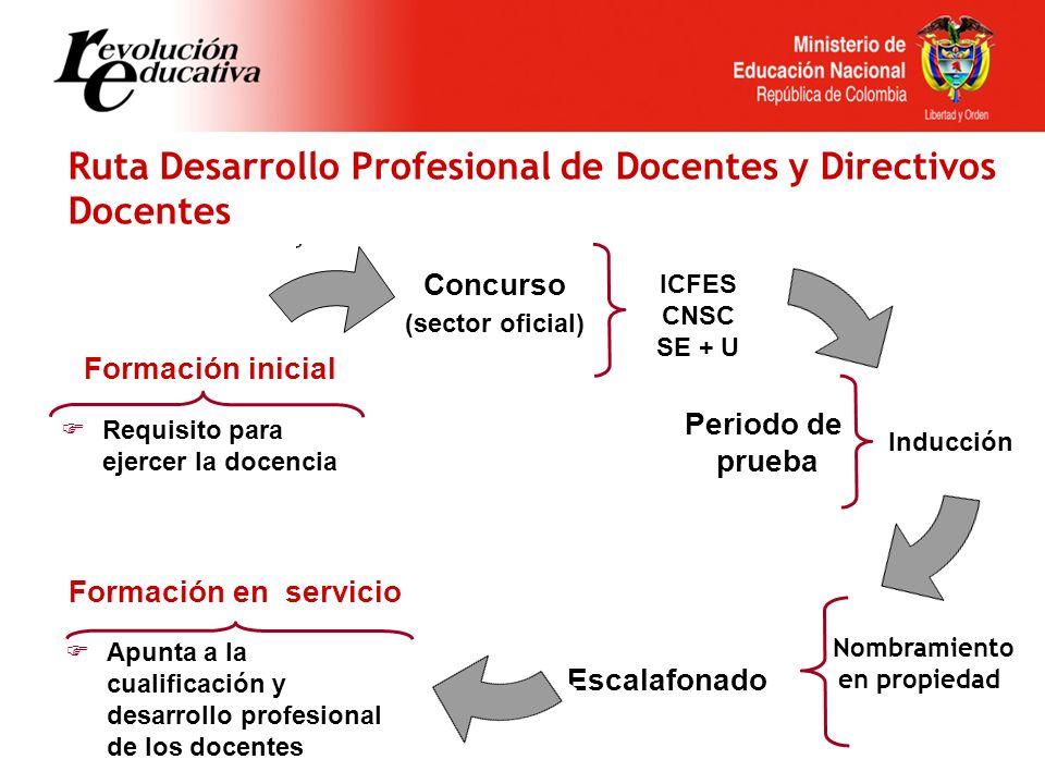 Ruta Desarrollo Profesional de Docentes y Directivos Docentes Concurso (sector oficial) ICFES CNSC SE + U Periodo de prueba Inducción Nombramiento en