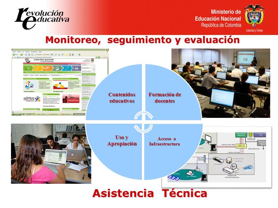 Contenidos educativos Formación de docentes Acceso a Infraestructura Acceso a Infraestructura Uso y Apropiación Monitoreo, seguimiento y evaluación As