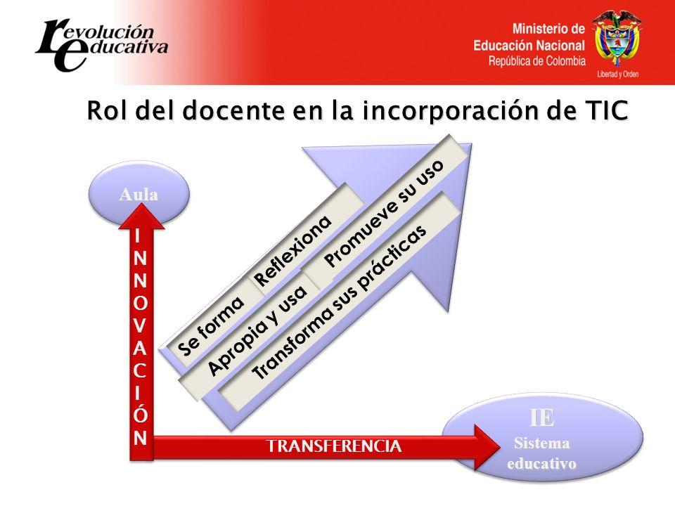 IE Sistema educativo IE AulaAula Reflexiona Se forma Apropia y usa Promueve su uso Transforma sus prácticas TRANSFERENCIA INNOVACIÓNINNOVACIÓN Rol del