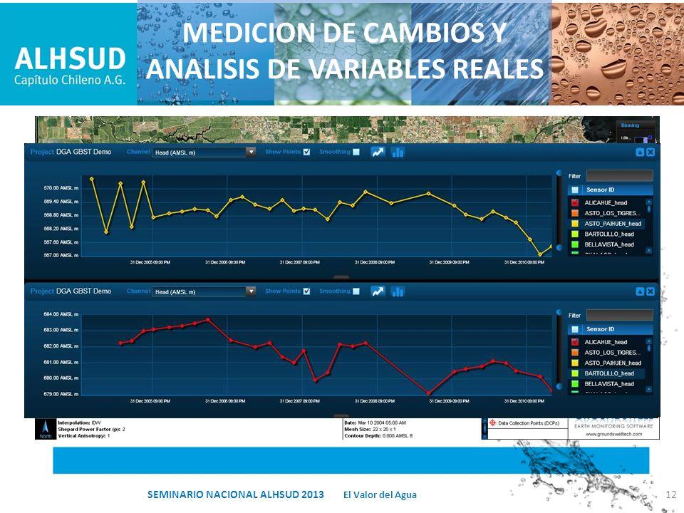 MEDICION DE CAMBIOS Y ANALISIS DE VARIABLES REALES 12 El Valor del Agua SEMINARIO NACIONAL ALHSUD 2013