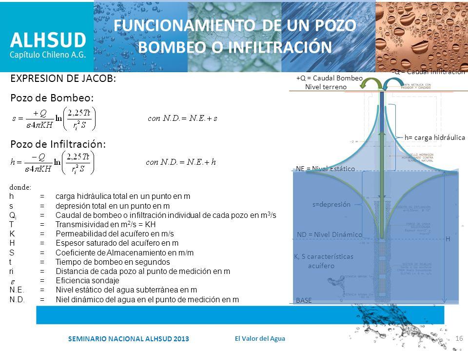 FUNCIONAMIENTO DE UN POZO BOMBEO O INFILTRACIÓN 16 donde: h=carga hidráulica total en un punto en m s=depresión total en un punto en m Q i =Caudal de