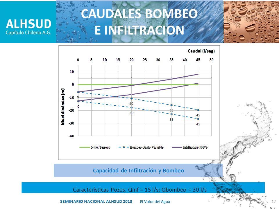 Capacidad de Infiltración y Bombeo Características Pozos: Qinf = 15 l/s; Qbombeo = 30 l/s CAUDALES BOMBEO E INFILTRACION 17 El Valor del Agua SEMINARI