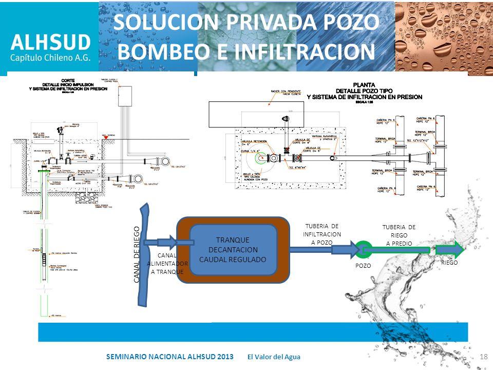 SOLUCION PRIVADA POZO BOMBEO E INFILTRACION 18 TRANQUE DECANTACION CAUDAL REGULADO CANAL DE RIEGO CANAL ALIMENTADOR A TRANQUE TUBERIA DE INFILTRACION