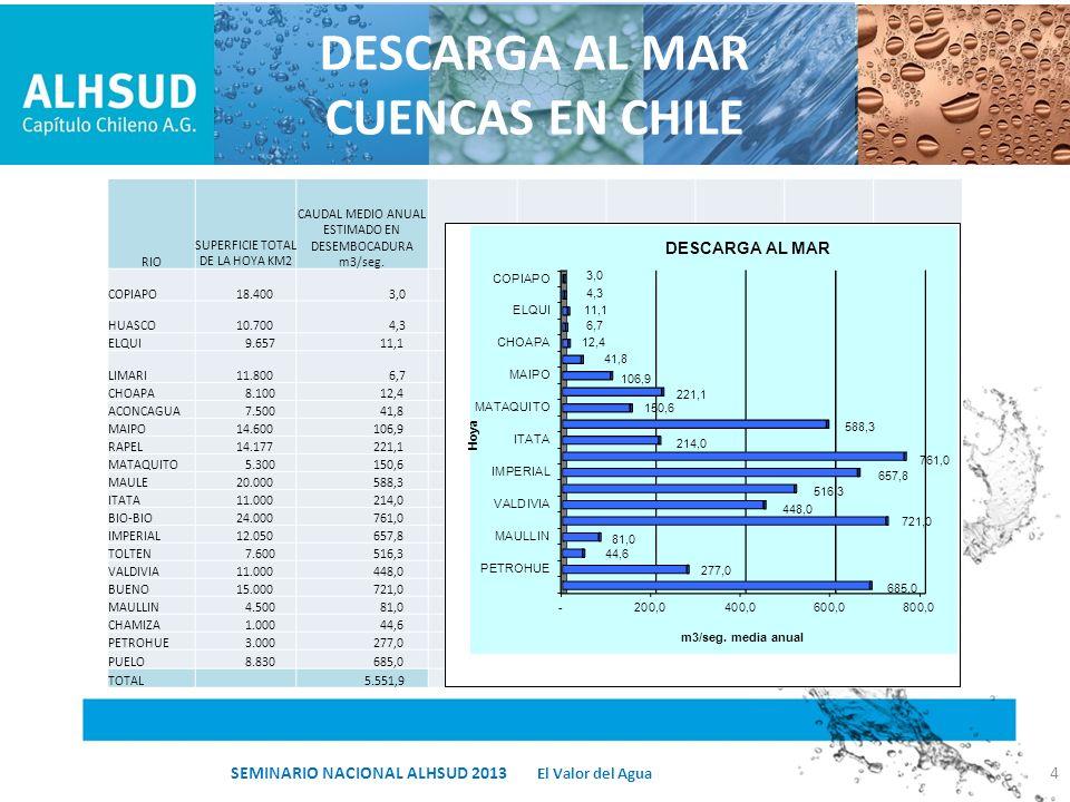 RESUMEN VALORES ASOCIADOS AL APROVECHAMIENTO DE AGUAS SUBTERRANEAS: – INVERSION ESTUDIO HIDROGEOLOGICO 101 CUENCAS:MMUS$ 140 – INVERSION ABASTECIMIENTO AGRICOLA AGUAS SUBTERRANEAS:US$/HA 1.380 – REGULACION DEL ACUIFERO POR OPERACIÓN COMO EMBALSE:2 VECES D° AGUA – COSTO TOTAL INVERSION MONITOREO DINAMICO POZOS EN CHILE: MMUS$ 525 – COSTO ANUAL OPERACIÓN MONITOREO DINAMICO POZOS EN CHILE: MMUS$ 25 – COSTO INFILTRACION COLECTIVA EN POZOS AGUAS SUBTERRANEAS: UF/(l/s) 35 – COSTO TOTAL PRODUCION AGUA DE RIEGO:US$/m 3 0,41 El Valor del Agua SEMINARIO NACIONAL ALHSUD 201325