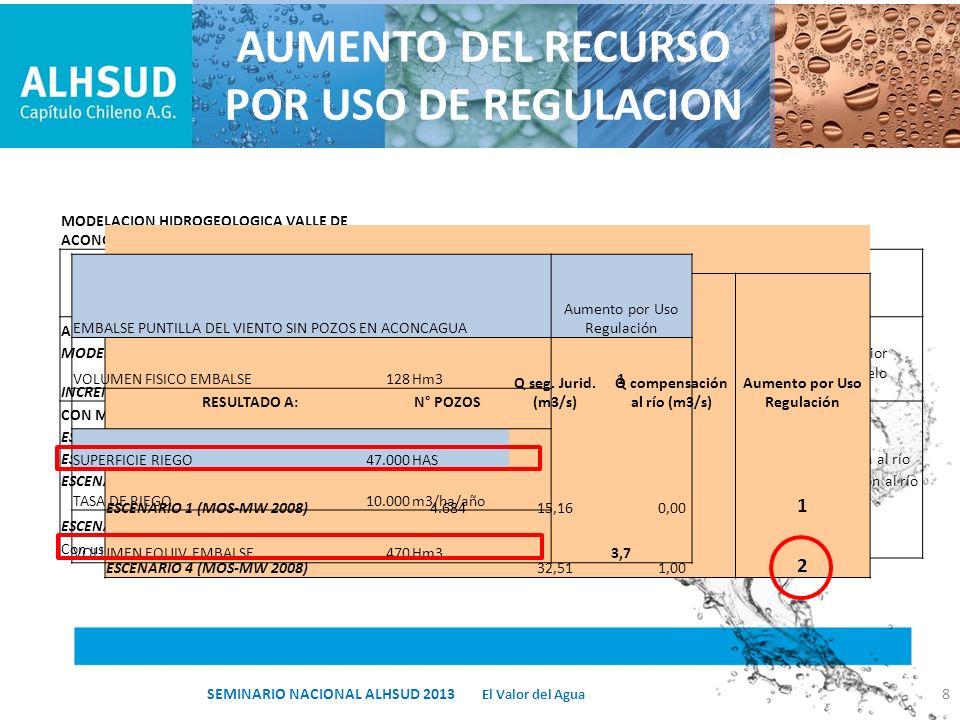 AUMENTO DEL RECURSO POR USO DE REGULACION MODELACION HIDROGEOLOGICA VALLE DE ACONCAGUA RESULTADO A:N° POZOS Q seg. Jurid. (m3/s) Q compensación al río