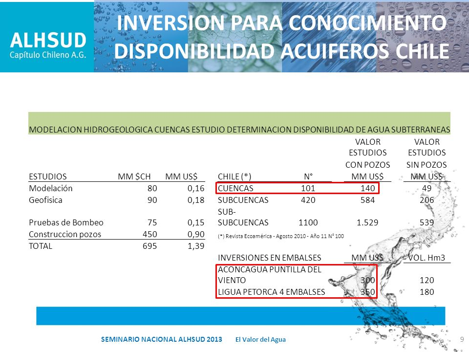 COSTOS INVERSION Y OPERACIÓN INFILTRACIÓN Y NUEVOS D° AGUA El costo alternativo de comprar l/s de derechos consuntivos de carácter permanente sería de UF 34.400, es decir, un valor de 35 UF/(l/s) 20 El Valor del Agua SEMINARIO NACIONAL ALHSUD 2013