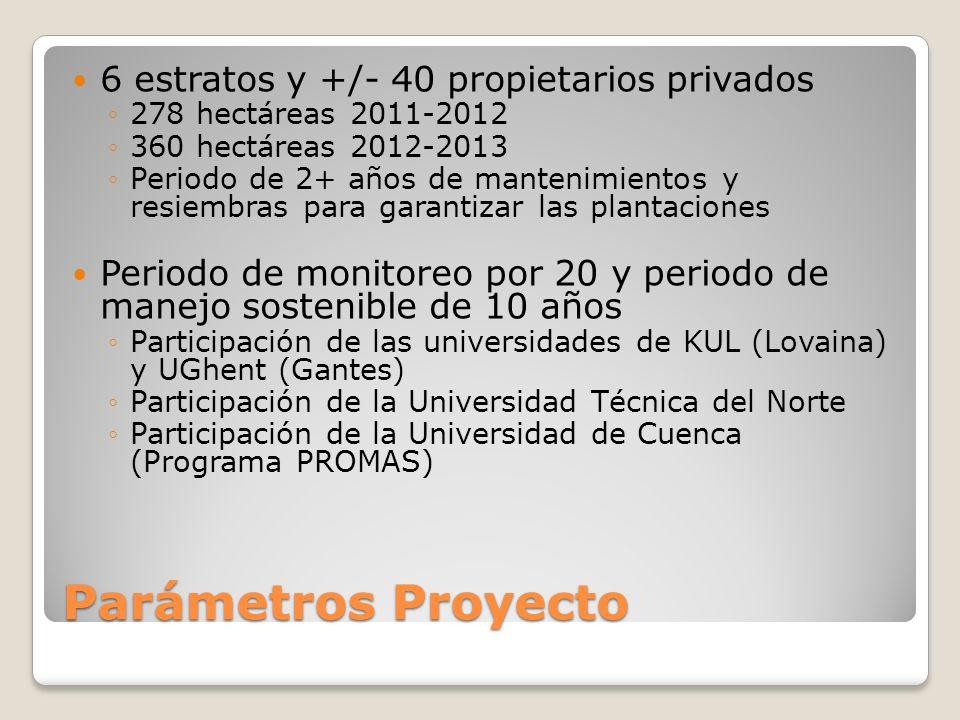 Parámetros Proyecto 6 estratos y +/- 40 propietarios privados 278 hectáreas 2011-2012 360 hectáreas 2012-2013 Periodo de 2+ años de mantenimientos y resiembras para garantizar las plantaciones Periodo de monitoreo por 20 y periodo de manejo sostenible de 10 años Participación de las universidades de KUL (Lovaina) y UGhent (Gantes) Participación de la Universidad Técnica del Norte Participación de la Universidad de Cuenca (Programa PROMAS)