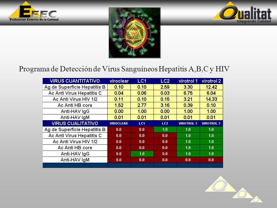 Programa de Detección de Virus Sanguíneos Hepatitis A,B,C y HIV