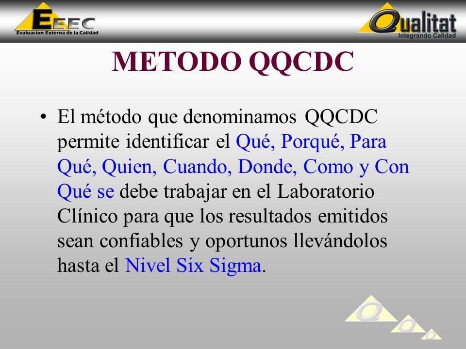 METODO QQCDC El método que denominamos QQCDC permite identificar el Qué, Porqué, Para Qué, Quien, Cuando, Donde, Como y Con Qué se debe trabajar en el Laboratorio Clínico para que los resultados emitidos sean confiables y oportunos llevándolos hasta el Nivel Six Sigma.