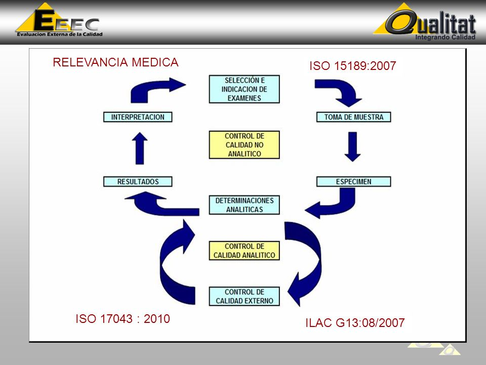 RELEVANCIA MEDICA ILAC G13:08/2007 ISO 15189:2007 ISO 17043 : 2010