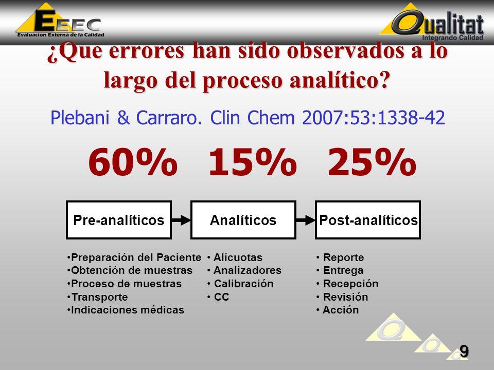 ¿Que errores han sido observados a lo largo del proceso analítico.