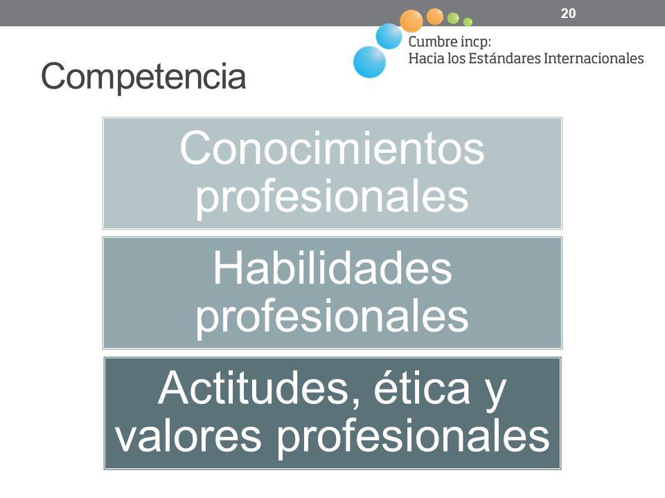Competencia Conocimientos profesionales Habilidades profesionales Actitudes, ética y valores profesionales 20