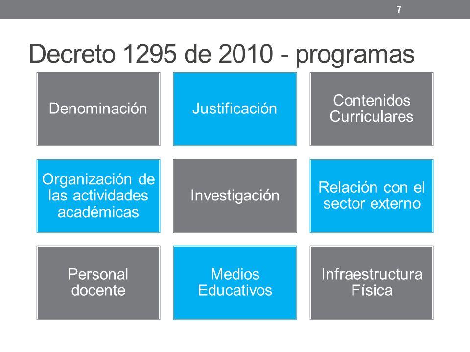 Decreto 1295 de 2010 - programas 7 DenominaciónJustificación Contenidos Curriculares Organización de las actividades académicas Investigación Relación con el sector externo Personal docente Medios Educativos Infraestructura Física