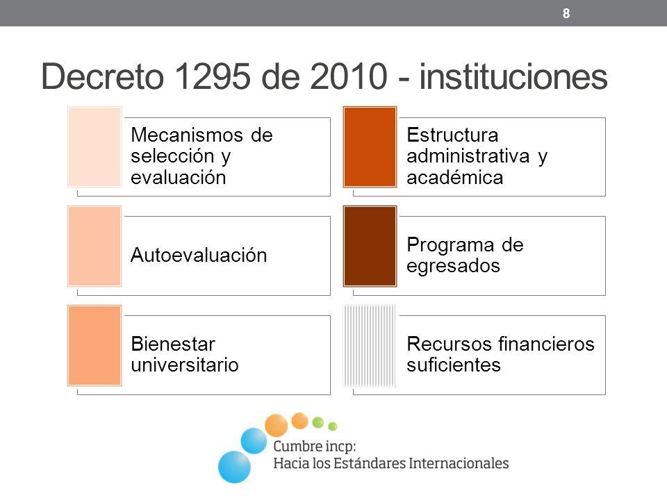 Decreto 1295 de 2010 - instituciones 8 Mecanismos de selección y evaluación Estructura administrativa y académica Autoevaluación Programa de egresados Bienestar universitario Recursos financieros suficientes