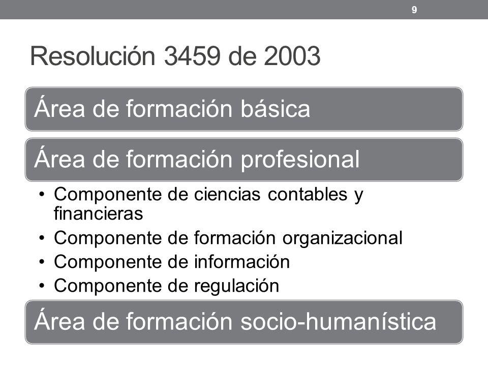 Resolución 3459 de 2003 Área de formación básicaÁrea de formación profesional Componente de ciencias contables y financieras Componente de formación organizacional Componente de información Componente de regulación Área de formación socio-humanística 9