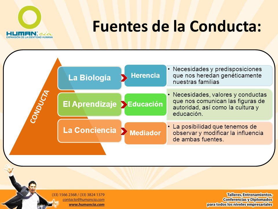 Fuentes de la Conducta: La BiologíaEl AprendizajeLa Conciencia Necesidades y predisposiciones que nos heredan genéticamente nuestras familias Herencia
