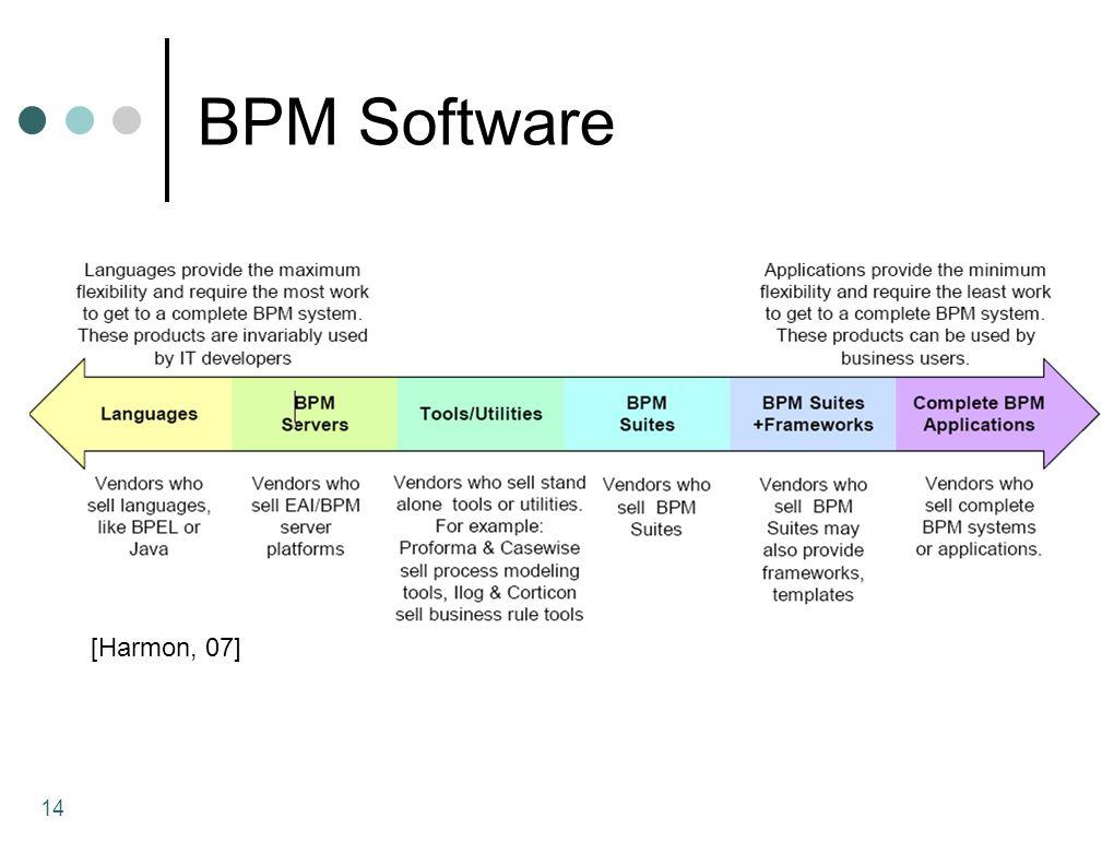 BPM Software 14 [Harmon, 07]