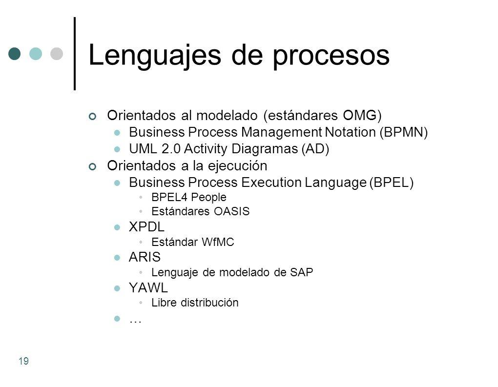 Lenguajes de procesos Orientados al modelado (estándares OMG) Business Process Management Notation (BPMN) UML 2.0 Activity Diagramas (AD) Orientados a