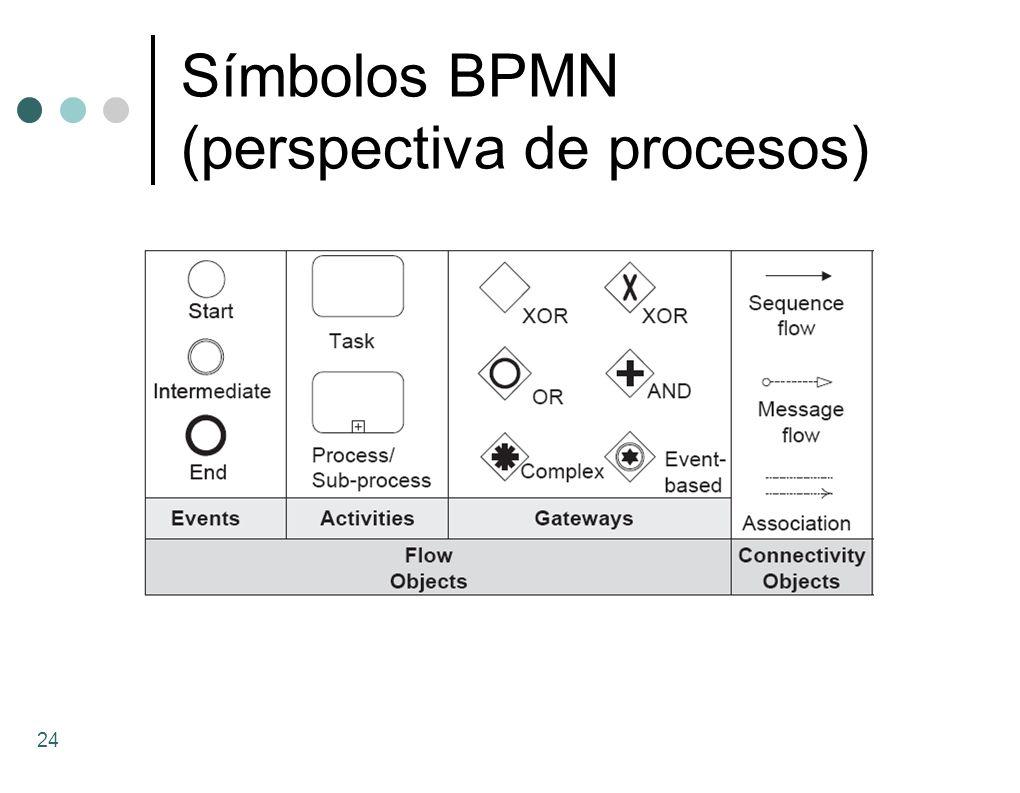 Símbolos BPMN (perspectiva de procesos) 24