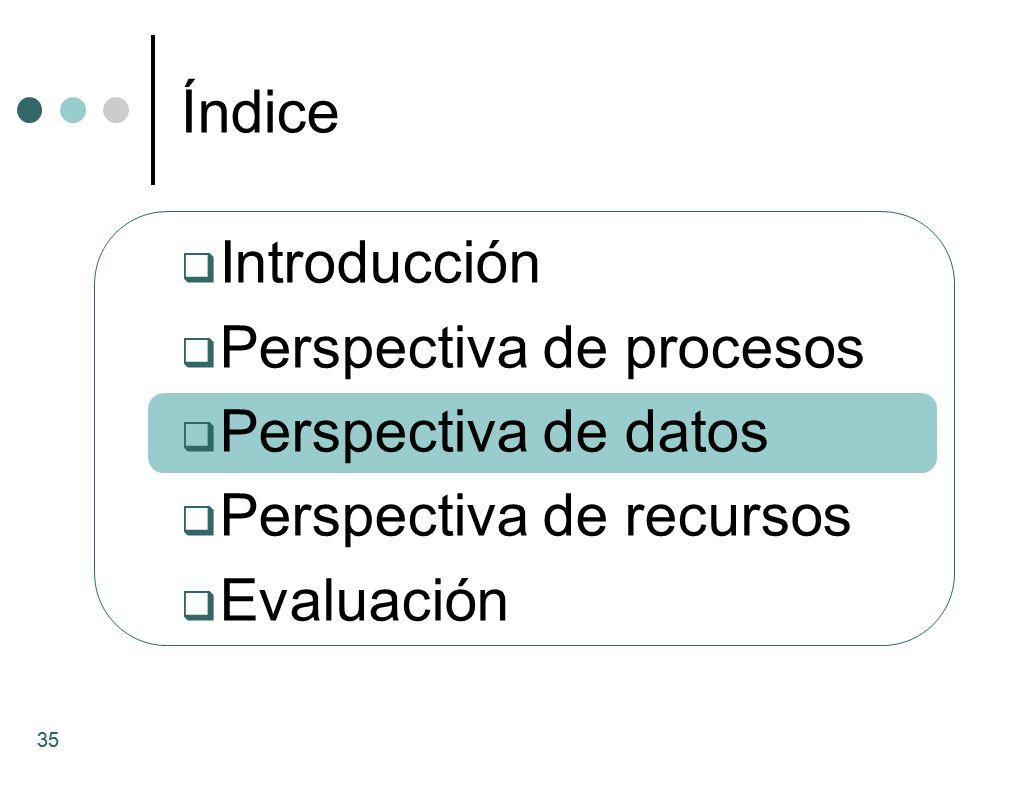 35 Introducción Perspectiva de procesos Perspectiva de datos Perspectiva de recursos Evaluación Índice 35