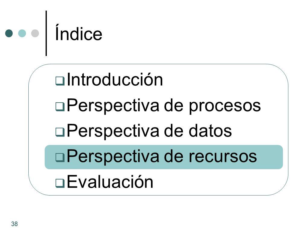 38 Introducción Perspectiva de procesos Perspectiva de datos Perspectiva de recursos Evaluación Índice 38