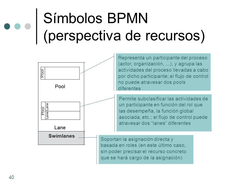Símbolos BPMN (perspectiva de recursos) Representa un participante del proceso (actor, organización,...), y agrupa las actividades del proceso llevada
