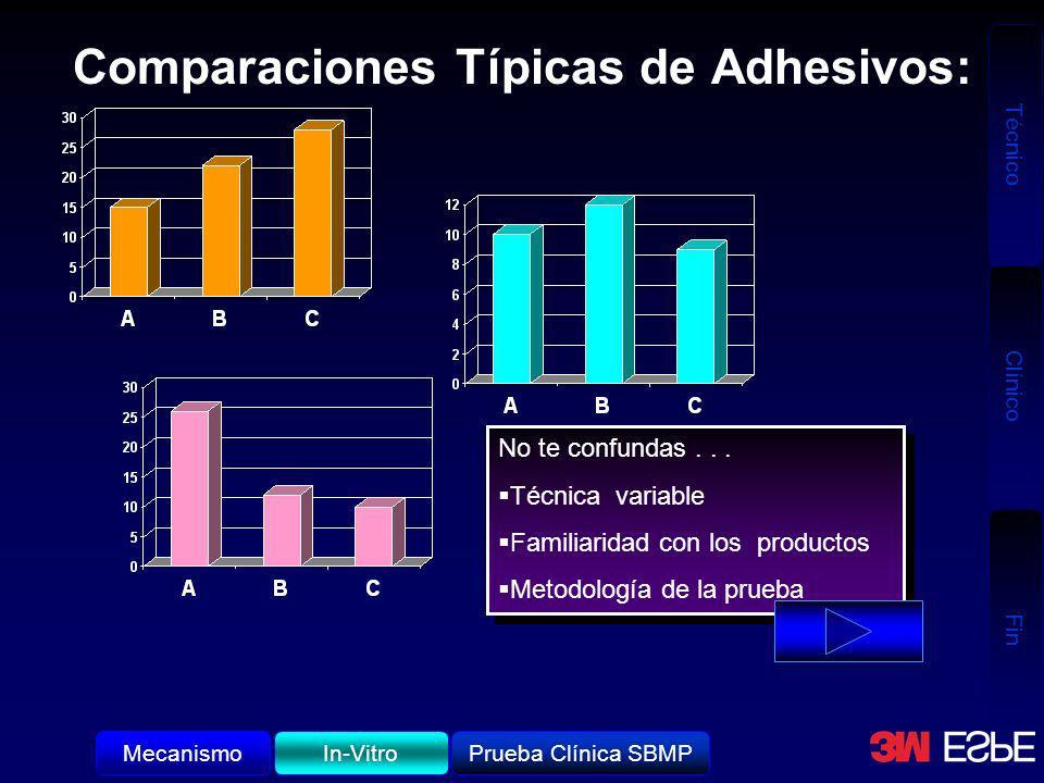 Técnico Clínico Fin Comparaciones Típicas de Adhesivos: No te confundas... Técnica variable Familiaridad con los productos Metodología de la prueba No