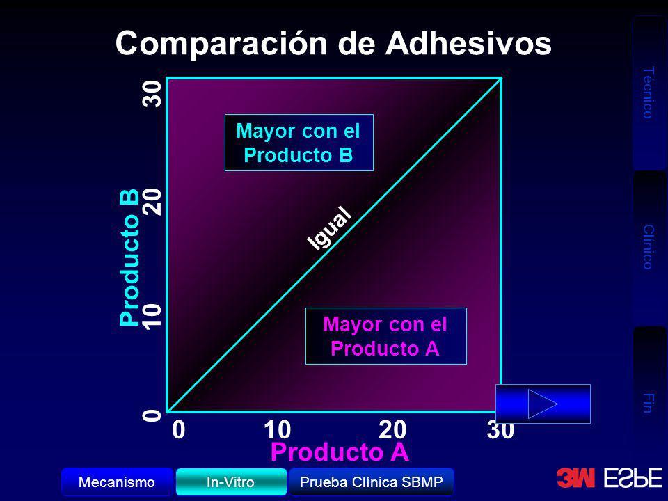 Técnico Clínico Fin Comparación de Adhesivos 0102030 Producto A Producto B Mayor con el Producto A Mayor con el Producto B Igual In-VitroMecanismoPrue
