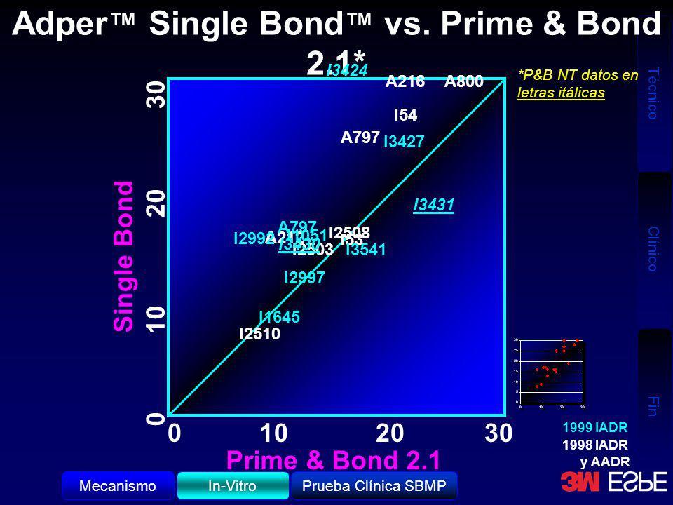 Técnico Clínico Fin Adper Single Bond vs. Prime & Bond 2.1* 0102030 Prime & Bond 2.1 Single Bond A212 I2510 I2508 I2503 I53 A797 I54 A800 I3541 I3427