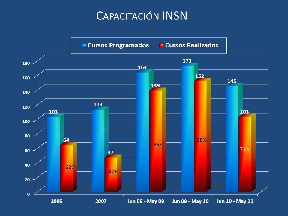 62% C APACITACIÓN INSN 88% 71% 42% 85%