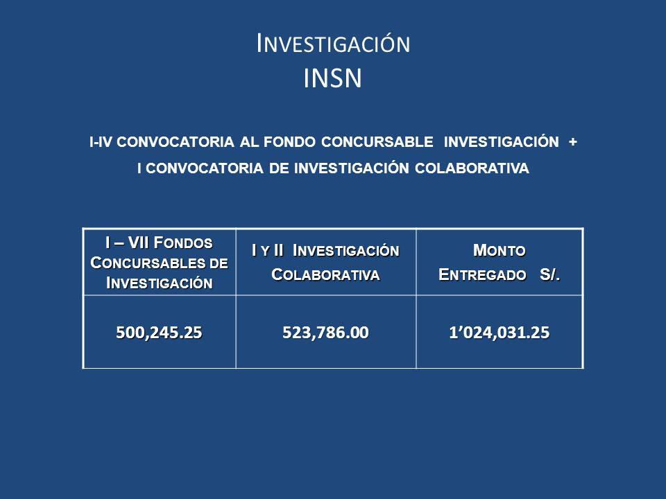 I-IV CONVOCATORIA AL FONDO CONCURSABLE INVESTIGACIÓN + I CONVOCATORIA DE INVESTIGACIÓN COLABORATIVA I – VII F ONDOS C ONCURSABLES DE I NVESTIGACIÓN I Y II I NVESTIGACIÓN C OLABORATIVA M ONTO E NTREGADO S/.