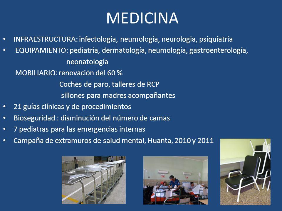 MEDICINA INFRAESTRUCTURA: infectologia, neumología, neurologia, psiquiatria EQUIPAMIENTO: pediatria, dermatología, neumología, gastroenterología, neonatología MOBILIARIO: renovación del 60 % Coches de paro, talleres de RCP sillones para madres acompañantes 21 guías clínicas y de procedimientos Bioseguridad : disminución del número de camas 7 pediatras para las emergencias internas Campaña de extramuros de salud mental, Huanta, 2010 y 2011