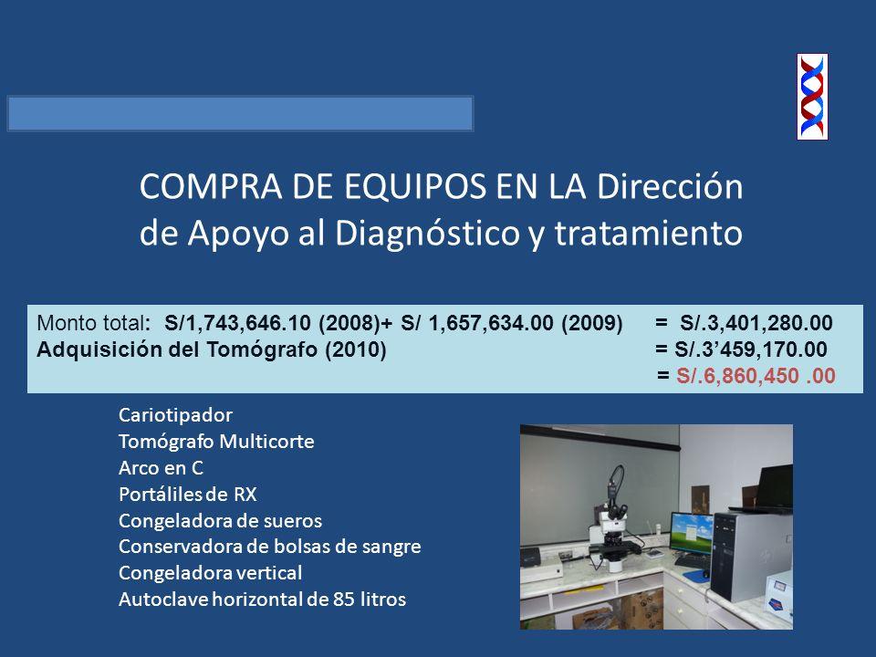 Monto total: S/1,743,646.10 (2008)+ S/ 1,657,634.00 (2009) = S/.3,401,280.00 Adquisición del Tomógrafo (2010) = S/.3459,170.00 = S/.6,860,450.00 COMPRA DE EQUIPOS EN LA Dirección de Apoyo al Diagnóstico y tratamiento Cariotipador Tomógrafo Multicorte Arco en C Portáliles de RX Congeladora de sueros Conservadora de bolsas de sangre Congeladora vertical Autoclave horizontal de 85 litros