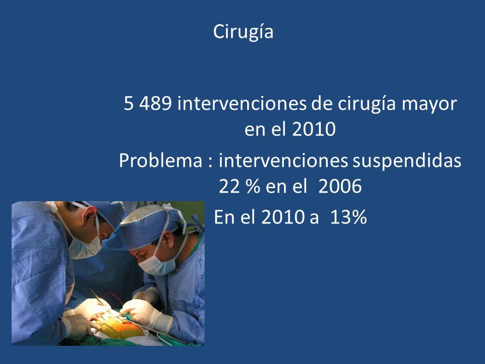 Cirugía 5 489 intervenciones de cirugía mayor en el 2010 Problema : intervenciones suspendidas 22 % en el 2006 En el 2010 a 13%