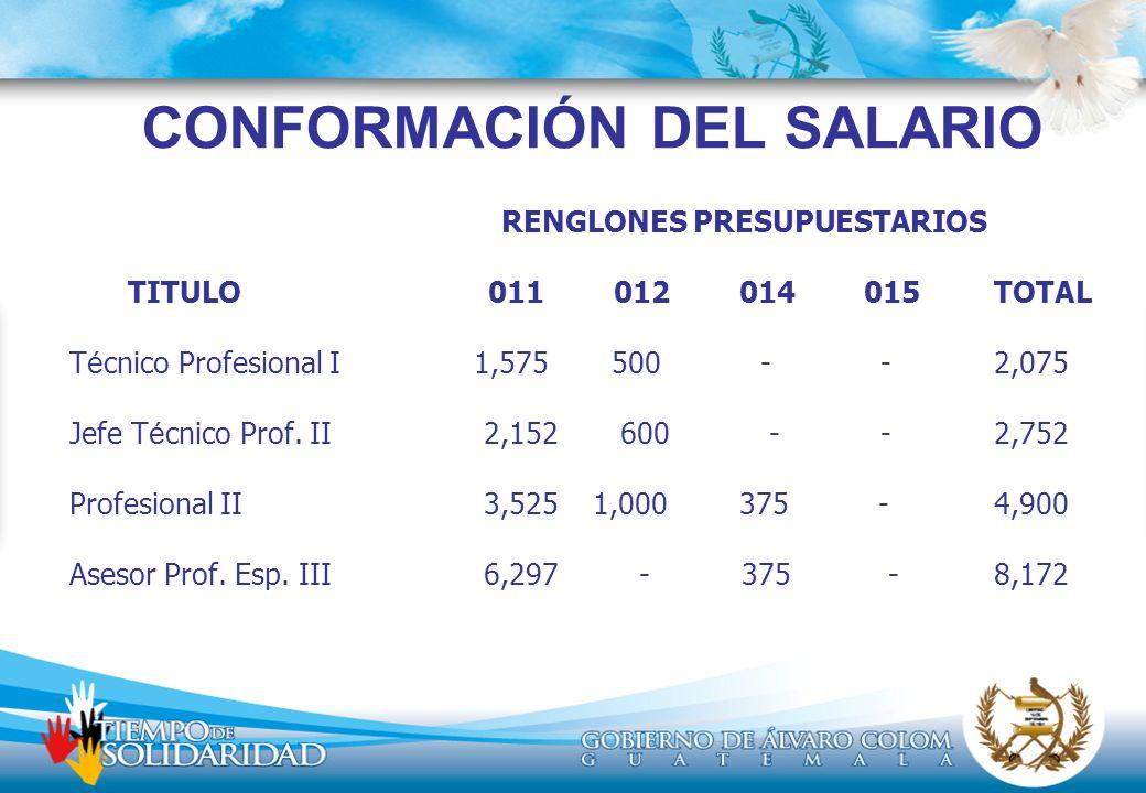 CONFORMACIÓN DEL SALARIO RENGLONES PRESUPUESTARIOS TITULO 011 012 014 015 TOTAL T é cnico Profesional I 1,575 500 - -2,075 Jefe T é cnico Prof. II 2,1