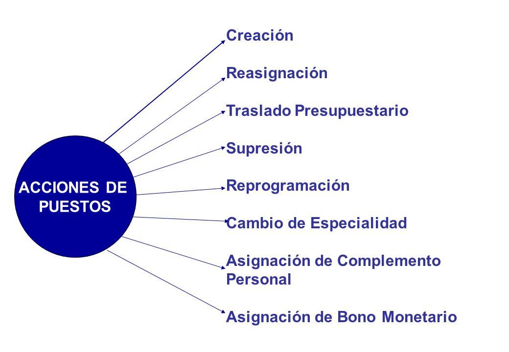 Creación Reasignación Traslado Presupuestario Supresión Reprogramación Cambio de Especialidad Asignación de Complemento Personal Asignación de Bono Monetario ACCIONES DE PUESTOS