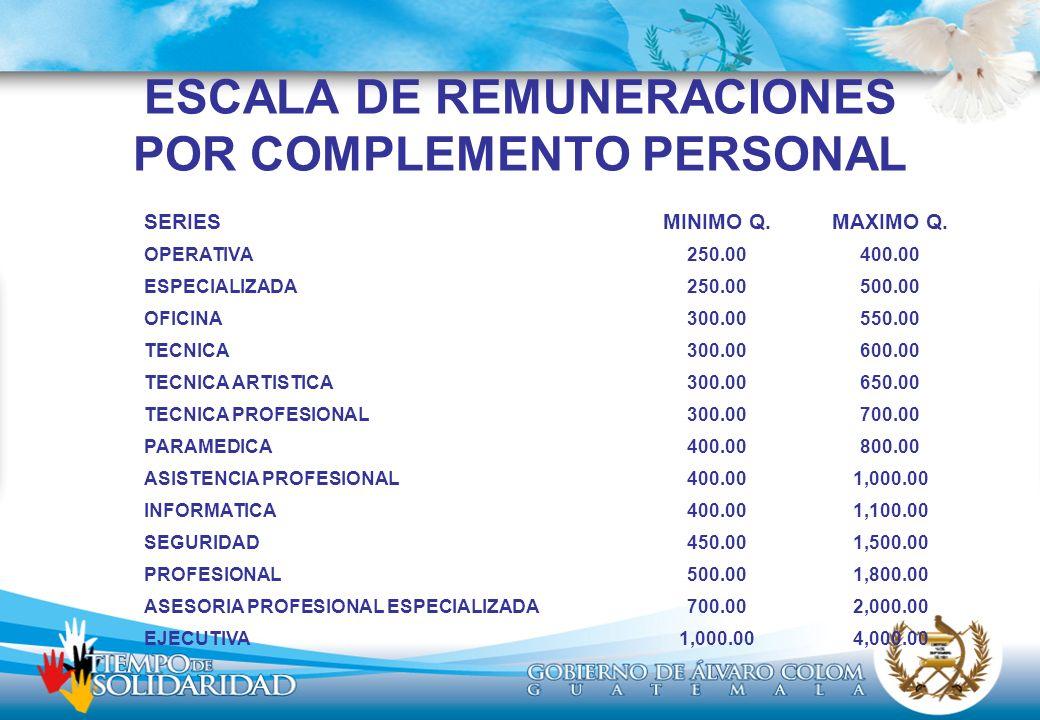 ESCALA DE REMUNERACIONES POR COMPLEMENTO PERSONAL SERIES MINIMO Q.MAXIMO Q.