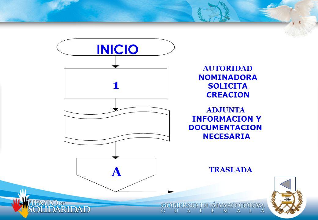 INICIO 1 A ADJUNTA INFORMACION Y DOCUMENTACION NECESARIA TRASLADA AUTORIDAD NOMINADORA SOLICITA CREACION