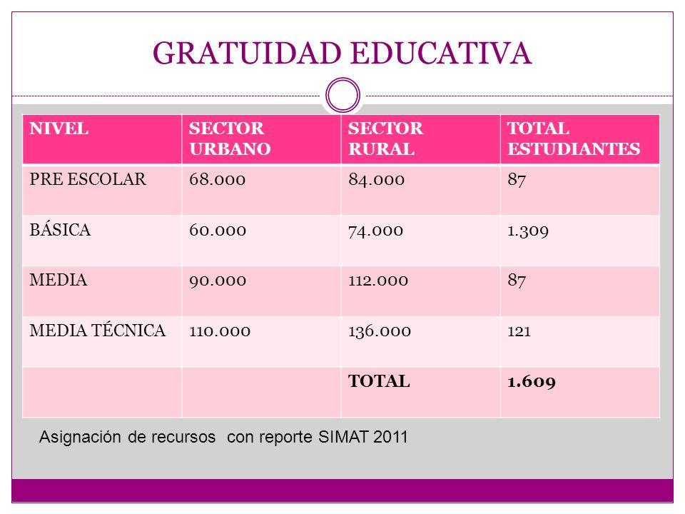 GRATUIDAD EDUCATIVA NIVELSECTOR URBANO SECTOR RURAL TOTAL ESTUDIANTES PRE ESCOLAR68.00084.00087 BÁSICA60.00074.0001.309 MEDIA90.000112.00087 MEDIA TÉCNICA110.000136.000121 TOTAL1.609 Asignación de recursos con reporte SIMAT 2011