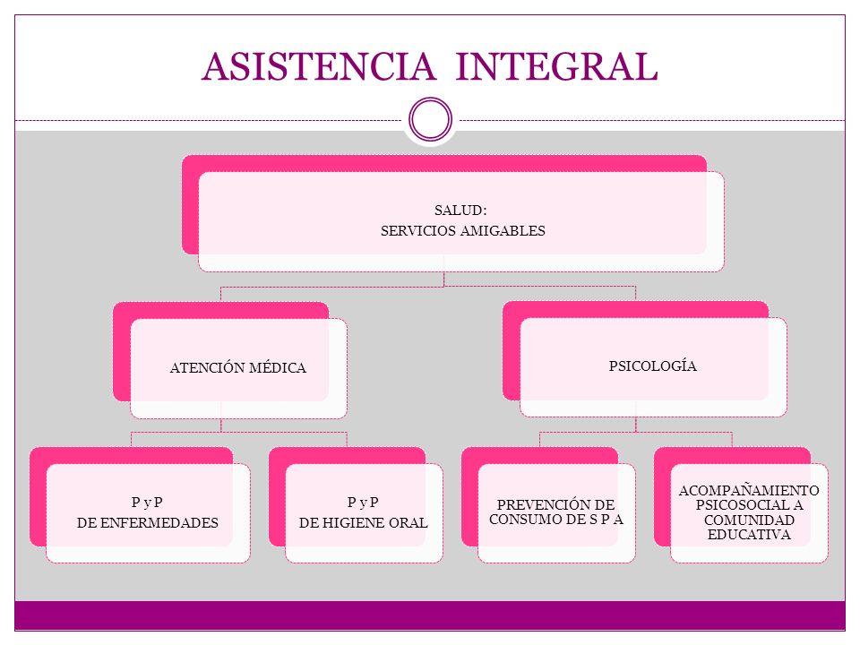 ASISTENCIA INTEGRAL SALUD: SERVICIOS AMIGABLES ATENCIÓN MÉDICA P y P DE ENFERMEDADES P y P DE HIGIENE ORAL PSICOLOGÍA PREVENCIÓN DE CONSUMO DE S P A ACOMPAÑAMIENTO PSICOSOCIAL A COMUNIDAD EDUCATIVA