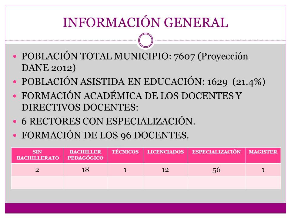 INFORMACIÓN GENERAL POBLACIÓN TOTAL MUNICIPIO: 7607 (Proyección DANE 2012) POBLACIÓN ASISTIDA EN EDUCACIÓN: 1629 (21.4%) FORMACIÓN ACADÉMICA DE LOS DOCENTES Y DIRECTIVOS DOCENTES: 6 RECTORES CON ESPECIALIZACIÓN.