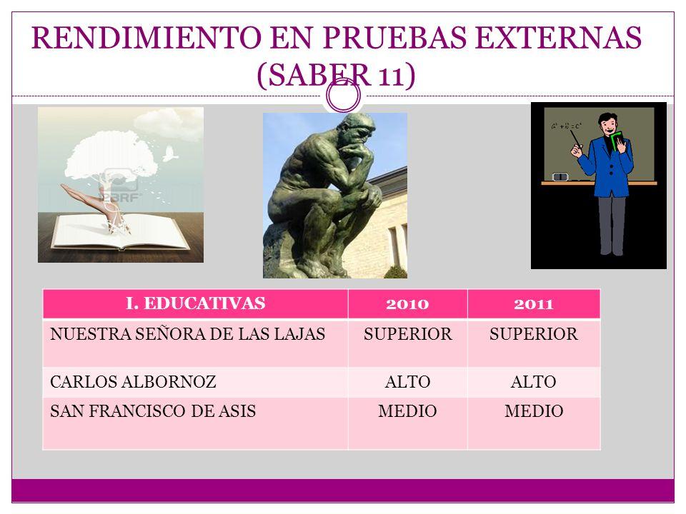 RENDIMIENTO EN PRUEBAS EXTERNAS (SABER 11) I.