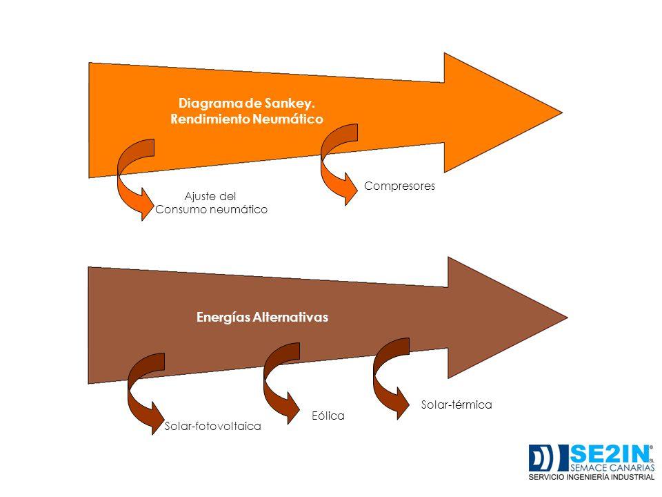 Ajuste del Consumo neumático Compresores Diagrama de Sankey. Rendimiento Neumático Energías Alternativas Solar-fotovoltaica Eólica Solar-térmica