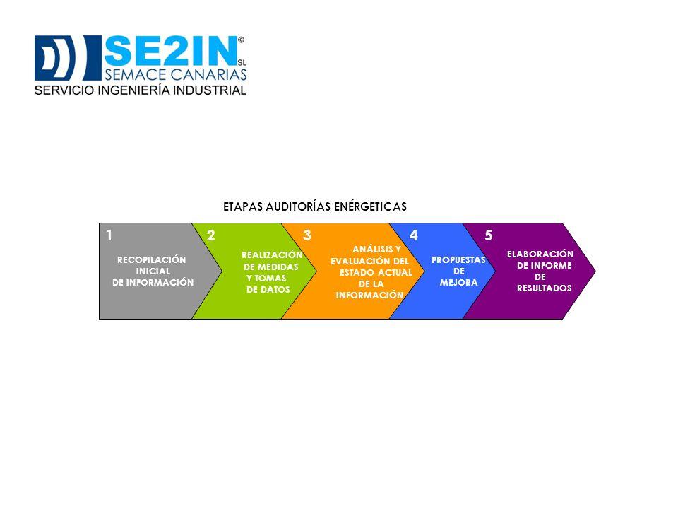 BENEFICIOS AUDITORÍAS ENERGÉTICAS AUMENTO DEL TIEMPO DE VIDA DE LOS EQUIPOS OPTIMIZACIÓN DEL CONSUMO ENERGÉTICO MAYOR RESPETO Y CONSERVACIÓN DEL MEDIO AMBIENTE MEJORA DE LA COMPETITIVIDAD DE LA EMPRESA CÁMARA TERMOGRÁFICA ANALIZADOR DE POTENCIA Y ARMÓNICOS