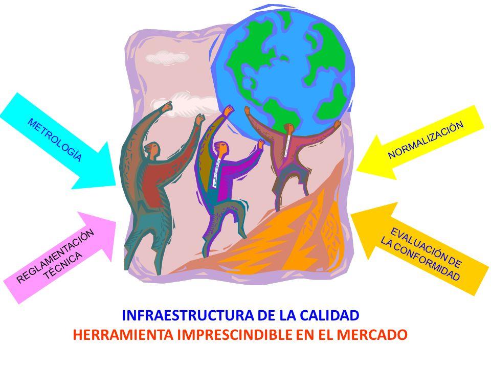 NORMALIZACIÓN METROLOGÍA EVALUACIÓN DE LA CONFORMIDAD INFRAESTRUCTURA DE LA CALIDAD HERRAMIENTA IMPRESCINDIBLE EN EL MERCADO REGLAMENTACIÓN TÉCNICA